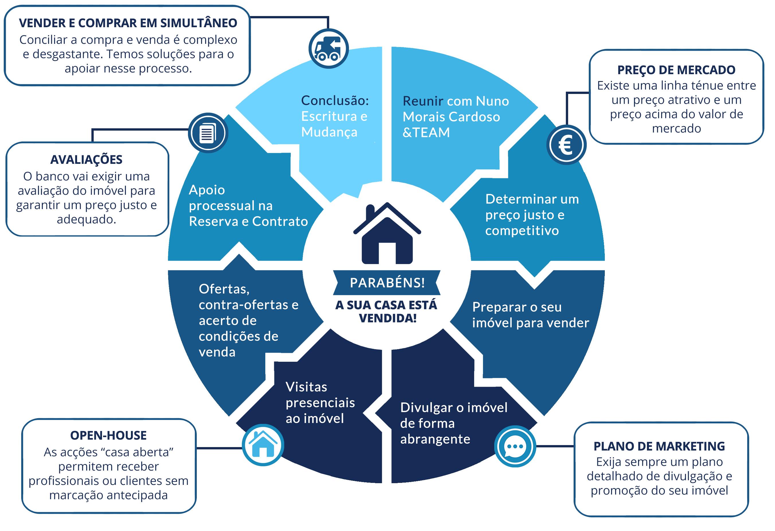 Infográfico com etapas de venda de imóveis