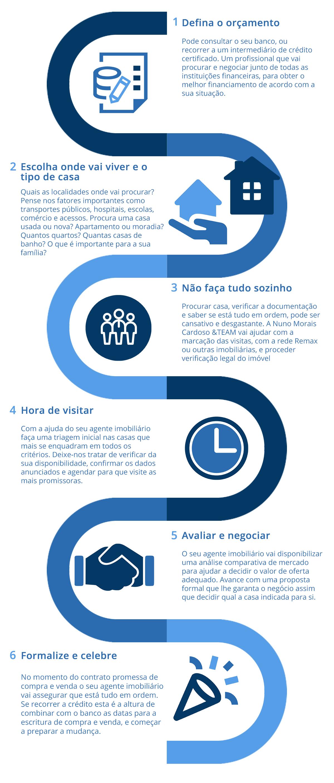Infográfico com etapas de compra de Imóveis